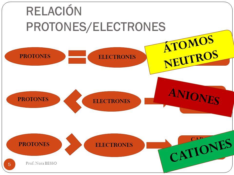 RELACIÓN PROTONES/ELECTRONES PROTONES ELECTRONES CARGA ELÉCTRICA CERO ÁTOMOS NEUTROS PROTONES ELECTRONES PROTONES ELECTRONES CARGA ELÉCTRICA NEGATIVA