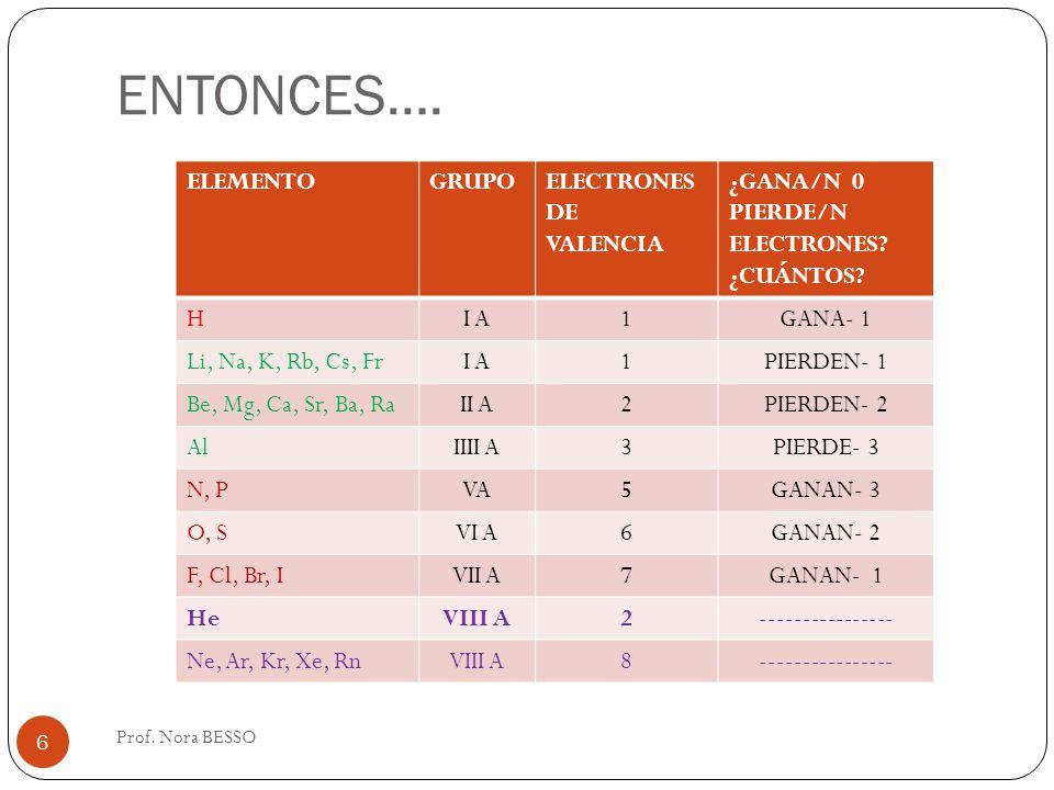 ENTONCES…. Prof. Nora BESSO 6 ELEMENTOGRUPOELECTRONES DE VALENCIA ¿GANA/N 0 PIERDE/N ELECTRONES? ¿CUÁNTOS? HI A1GANA- 1 Li, Na, K, Rb, Cs, FrI A1PIERD