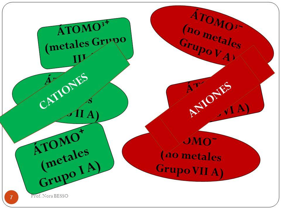 Prof. Nora BESSO 7 ÁTOMO (metales Grupo I A) ÁTOMO (no metales Grupo VII A) ÁTOMO² (no metales Grupo VI A) ÁTOMO² (metales Grupo II A) ÁTOMO³ (metales