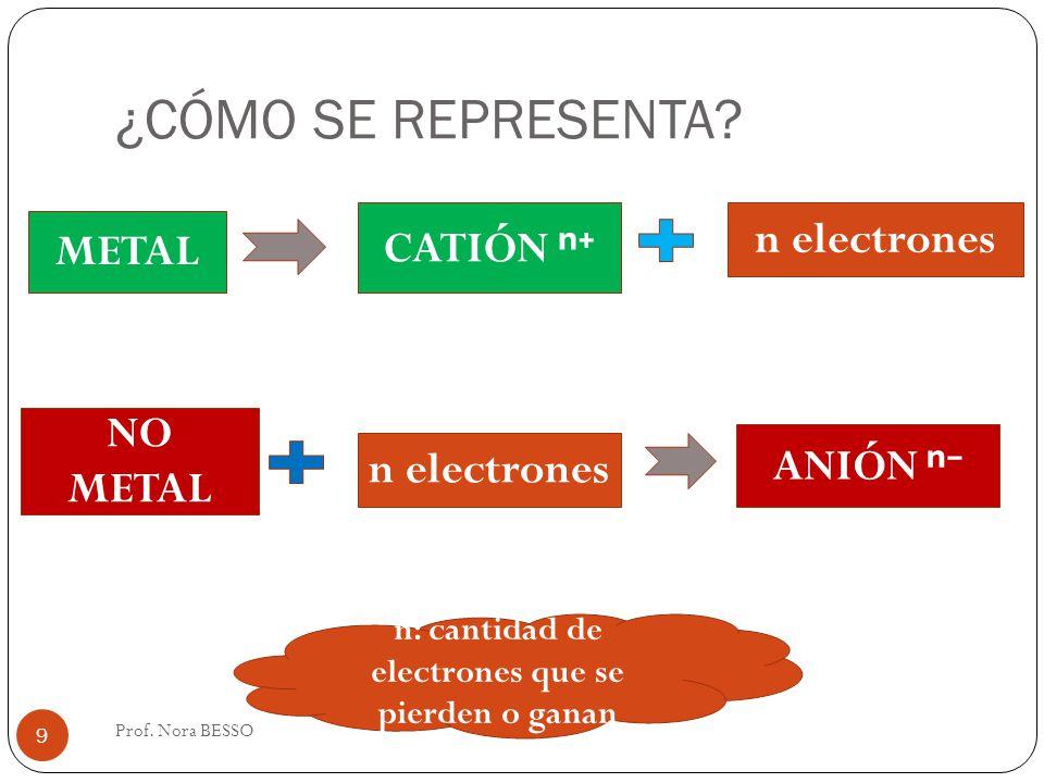 ¿CÓMO SE REPRESENTA? Prof. Nora BESSO 9 METAL CATIÓN n electrones NO METAL n electrones ANIÓN n: cantidad de electrones que se pierden o ganan