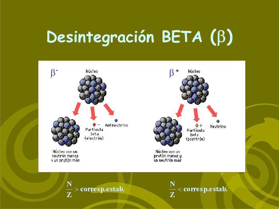 Desintegración BETA ( ) - +