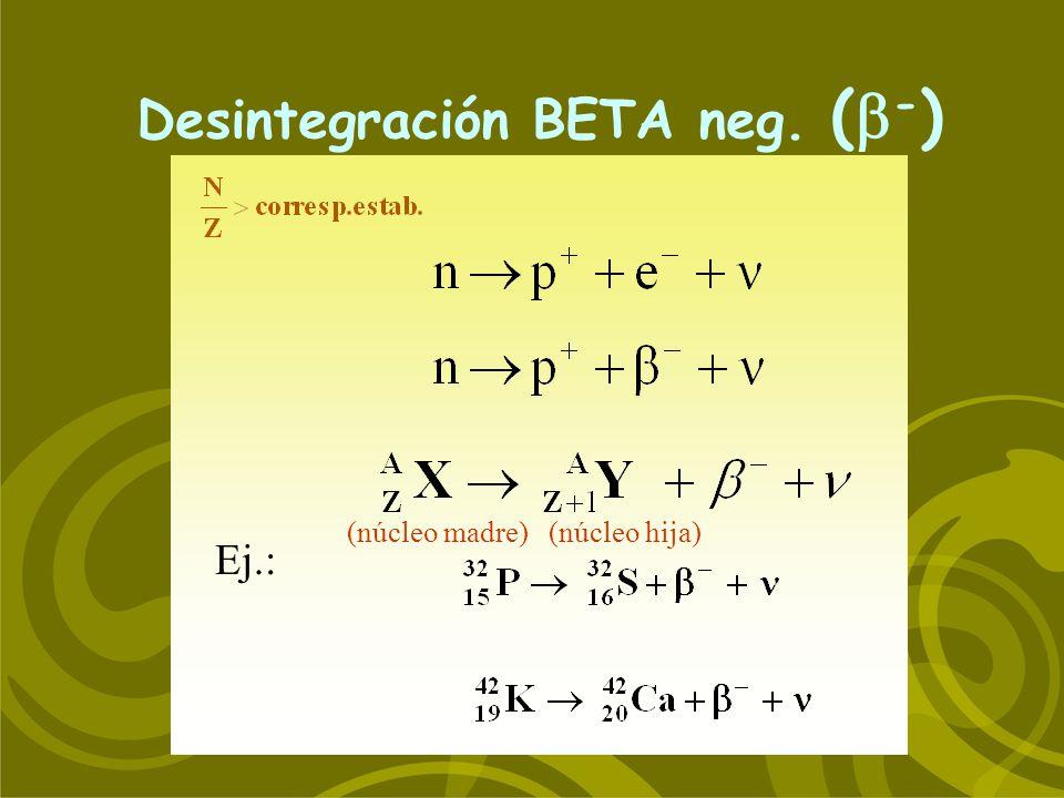 Desintegración BETA neg. ( - ) Ej.: (núcleo madre) (núcleo hija)