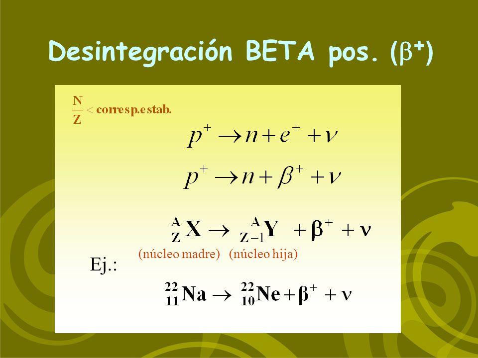 Desintegración BETA pos. ( + ) Ej.: (núcleo madre) (núcleo hija)