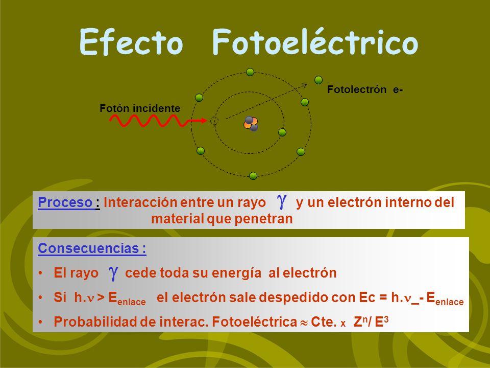 Efecto Fotoeléctrico Consecuencias : El rayo cede toda su energía al electrón Si h. > E enlace el electrón sale despedido con Ec = h. _- E enlace Prob