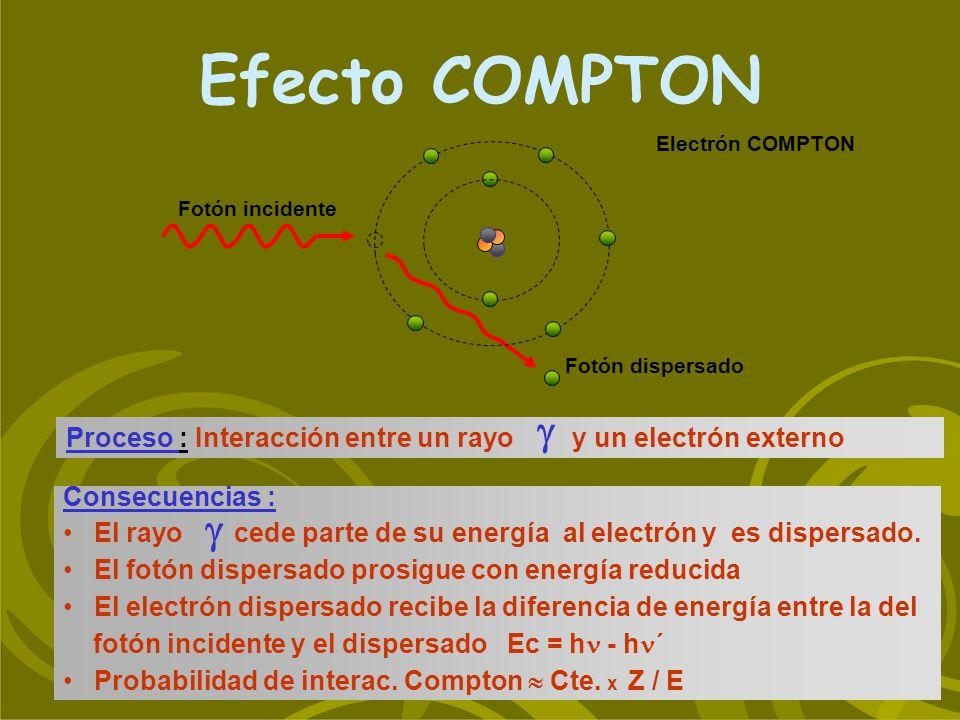 Efecto COMPTON Proceso : Interacción entre un rayo y un electrón externo Consecuencias : El rayo cede parte de su energía al electrón y es dispersado.