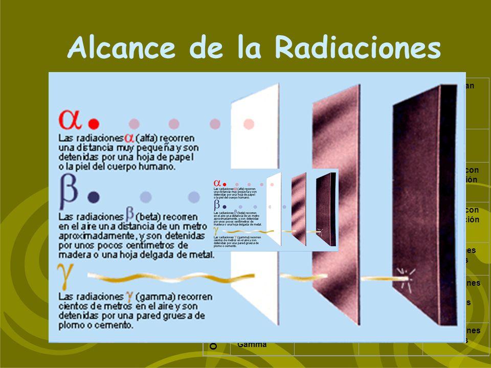 RADIACION Alcance aproxSe originan en AireAgua Alfa2-8 cm 20-40 Núcleos pesados Beta negativa 0-10 m0-1 mm Núcleos con alta relación n/p Beta positiva