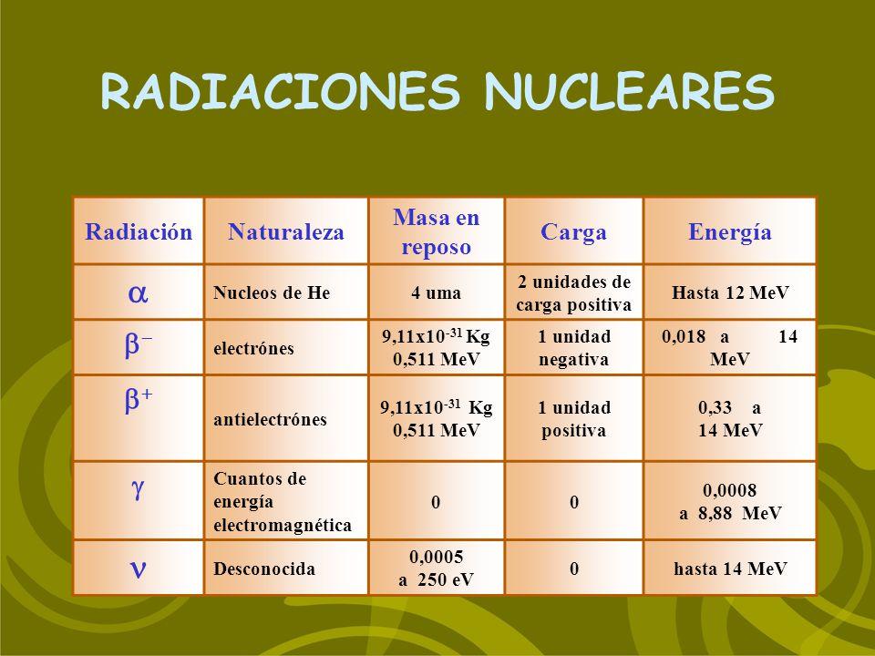 RADIACIONES NUCLEARES RadiaciónNaturaleza Masa en reposo CargaEnergía Nucleos de He4 uma 2 unidades de carga positiva Hasta 12 MeV electrónes 9,11x10