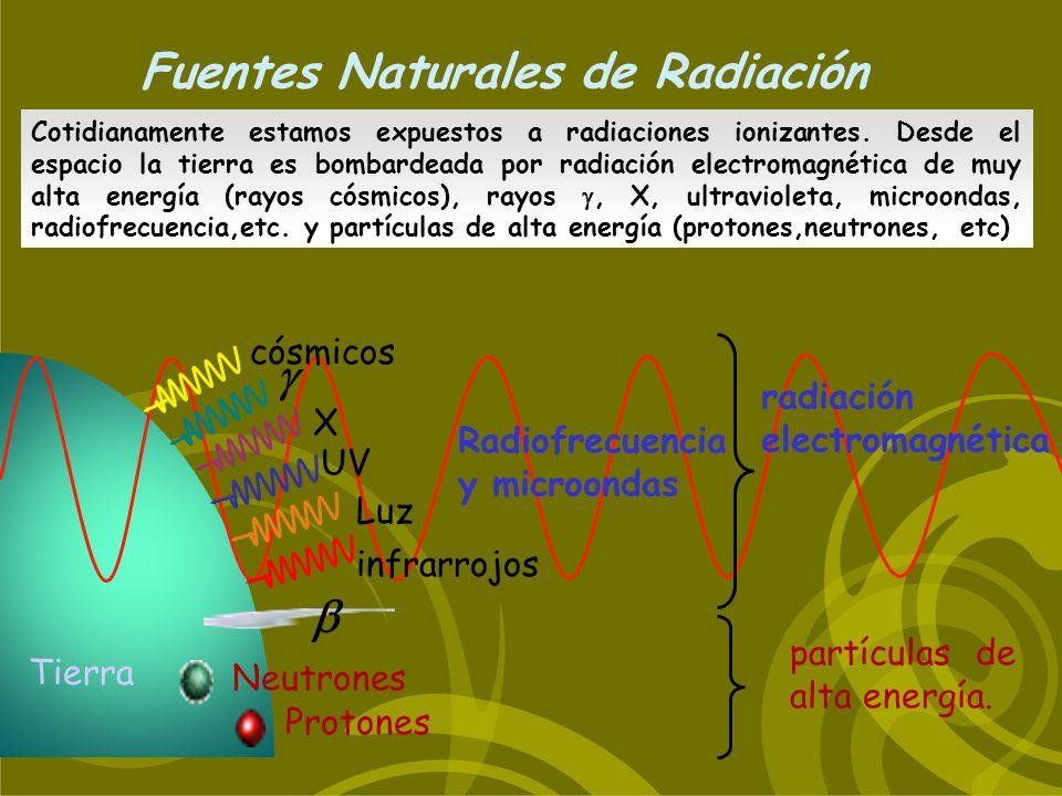 Fuentes Naturales de Radiación Neutrones X UV Protones radiación electromagnética partículas de alta energía. Tierra Radiofrecuencia y microondas Luz