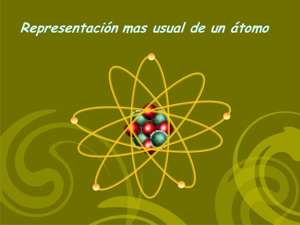 Representación mas usual de un átomo