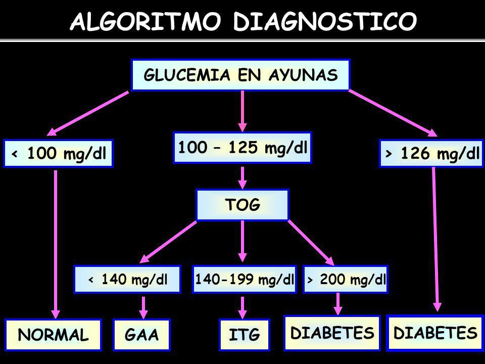 ALGORITMO DIAGNOSTICO GLUCEMIA EN AYUNAS < 100 mg/dl 100 – 125 mg/dl > 126 mg/dl NORMAL DIABETES TOG < 140 mg/dl140-199 mg/dl> 200 mg/dl GAAITG DIABETES