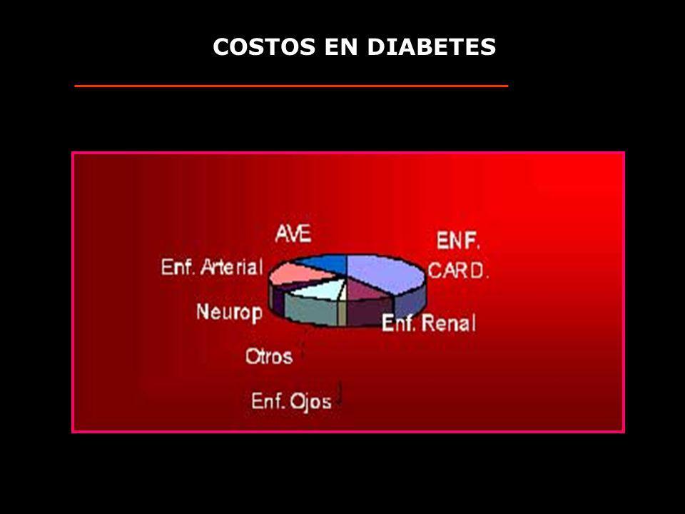 Prevalencia Estimada de diabetes (millones) en 2000, 2025. (OMS) King, Diabetes Care 1998
