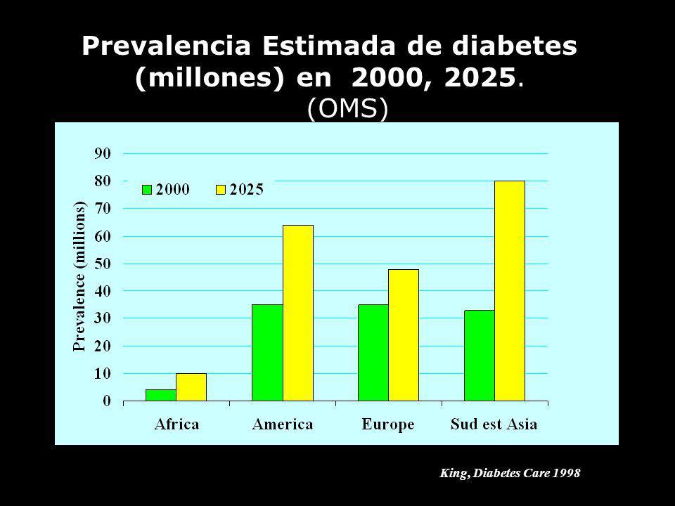PREVALENCIA DE DIABETES MELLITUS EN ADULTOS DE DISTINTOS PAISES DE AMERICA