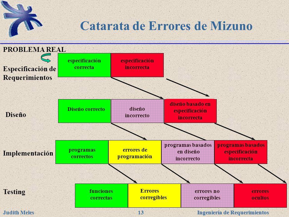 Ingeniería de Requerimientos Judith Meles 13 errores corregibles errores no corregibles funciones correctas errores ocultos especificación correcta es