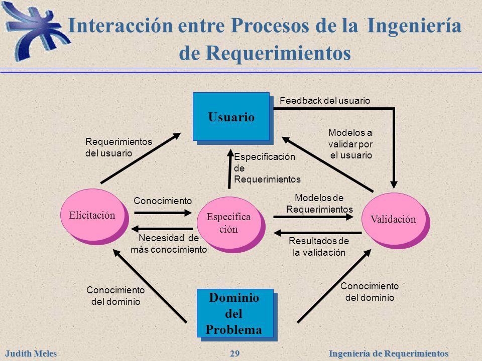 Ingeniería de Requerimientos Judith Meles 29 Elicitación Especifica ción Validación Usuario Dominio del Problema Feedback del usuario Requerimientos d