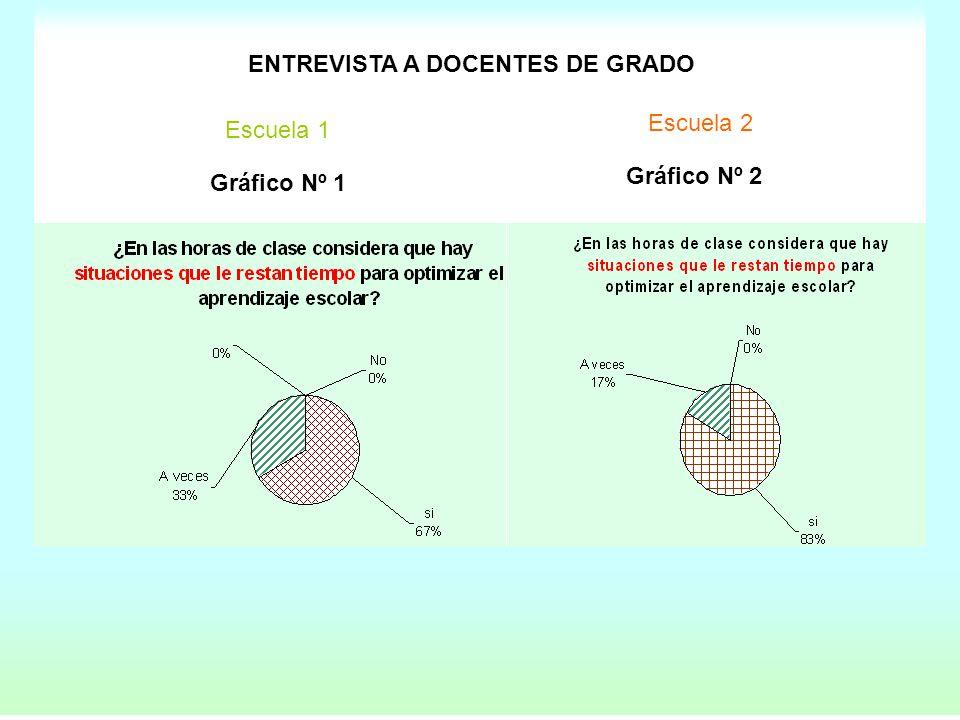 Gráfico Nº 1 Gráfico Nº 2 Escuela 1 2 ENTREVISTA A DOCENTES DE GRADO