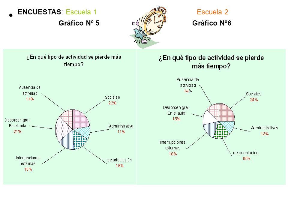 Gráfico Nº 5Gráfico Nº6 ENCUESTAS: Escuela 1Escuela 2