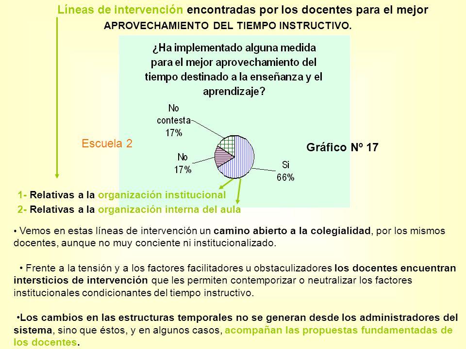 Líneas de intervención encontradas por los docentes para el mejor APROVECHAMIENTO DEL TIEMPO INSTRUCTIVO. Gráfico Nº 17 1- Relativas a la organización