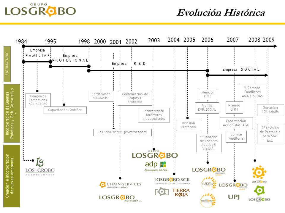 ESTRUCTURA Creación e incorporación de nuevas empresas Incorporación de Buenas Prácticas y Gob. Corporativo r 19842000 200420062007 2003 19951998 Empr