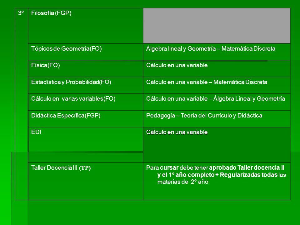 3ºFilosofía (FGP) Tópicos de Geometría(FO)Álgebra lineal y Geometría – Matemática Discreta Física(FO)Cálculo en una variable Estadística y Probabilidad(FO)Cálculo en una variable – Matemática Discreta Cálculo en varias variables(FO)Cálculo en una variable – Álgebra Lineal y Geometría Didáctica Específica(FGP)Pedagogía – Teoría del Currículo y Didáctica EDI Cálculo en una variable Taller Docencia III (TP) Para cursar debe tener aprobado Taller docencia II y el 1º año completo + Regularizadas todas las materias de 2º año