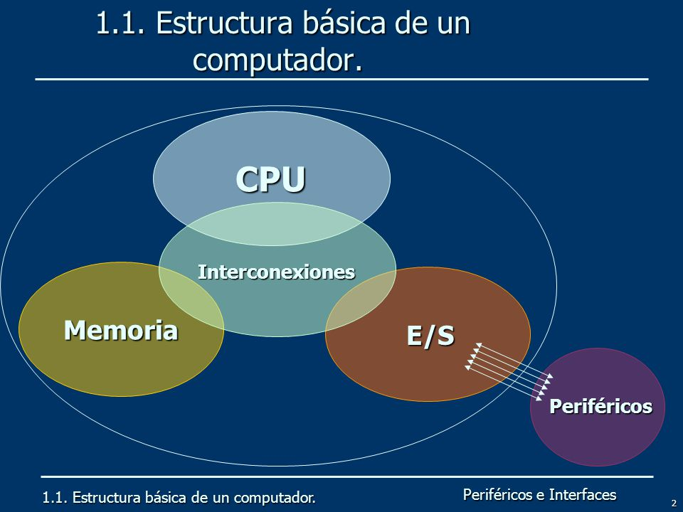 Periféricos e Interfaces 2 1.1. Estructura básica de un computador. 1.1. Estructura básica de un computador. 1.1. Estructura básica de un computador.
