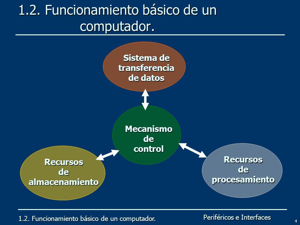 Periféricos e Interfaces 4 1.2. Funcionamiento básico de un computador. Recursos de procesamiento Mecanismo de control Recursos de almacenamiento Sist