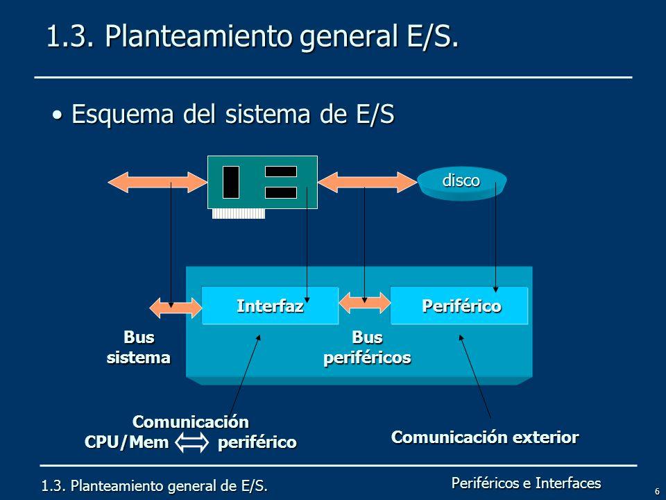 Periféricos e Interfaces 6 1.3. Planteamiento general E/S. 1.3. Planteamiento general de E/S. Esquema del sistema de E/S Esquema del sistema de E/S Co