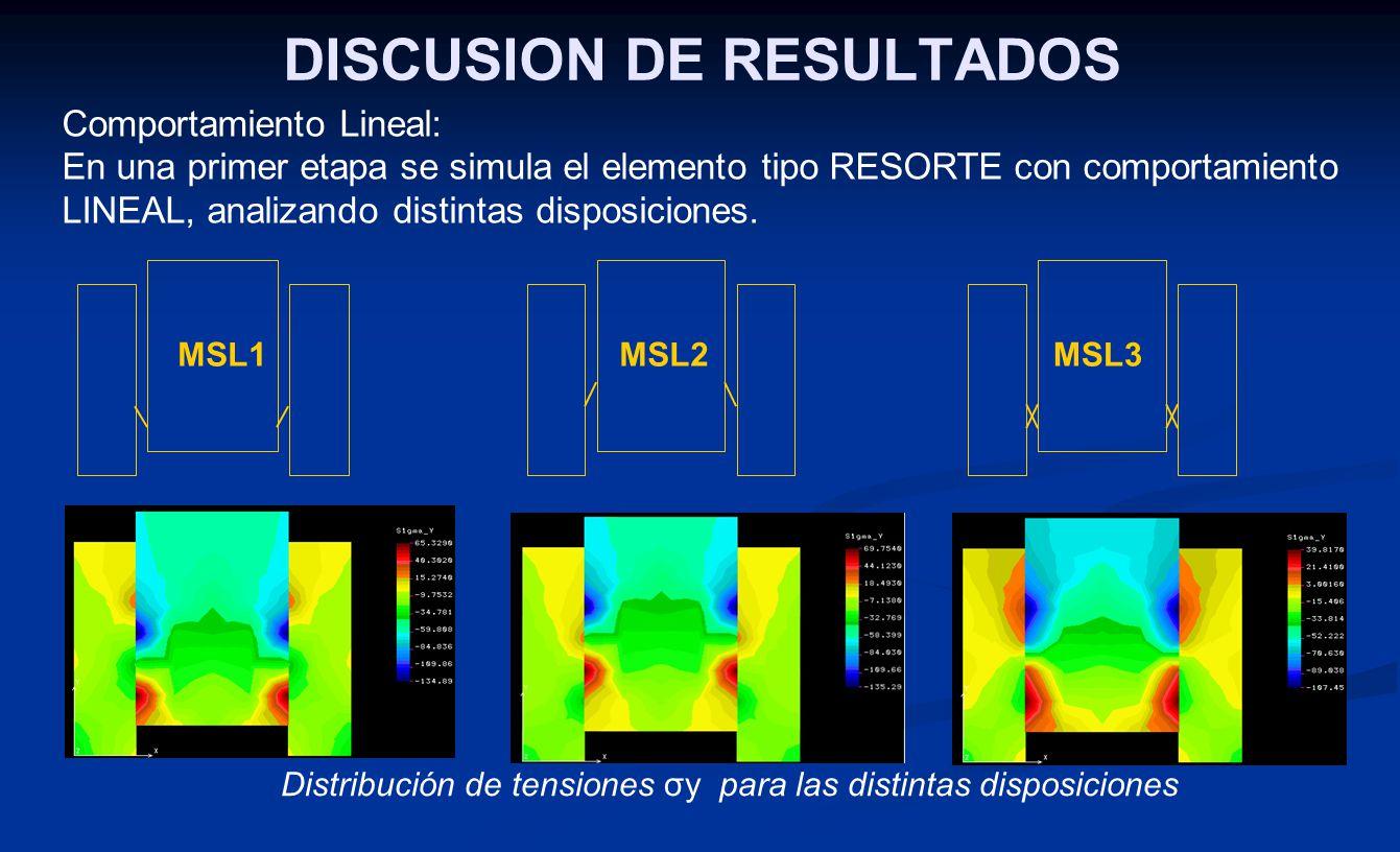 Comparando las Distribuciones de Tensiones σy obtenidas en el MODELADO SIMPLIFICADO con un Analisis Tensional Numérico realizado al mismo prototi- po, se adopta la variante MSL1, como la de mejor comportamiento lineal.