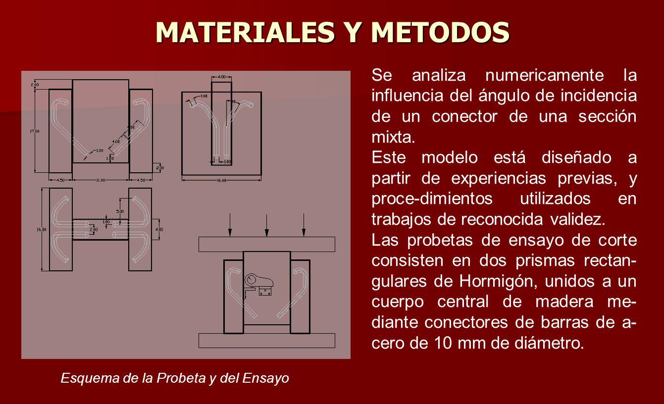 Esquema de la Probeta y del Ensayo MATERIALES Y METODOS Se analiza numericamente la influencia del ángulo de incidencia de un conector de una sección
