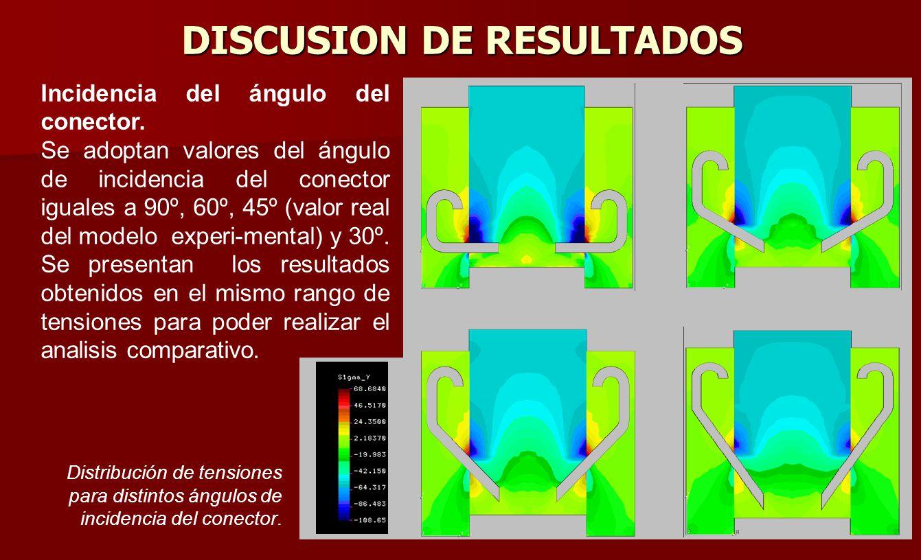 Se observa la distribución de tensiones con el conector incidiendo a 90º, y se puede notar que se generan concentraciones de tensiones muy elevadas en las cercanías del conector.