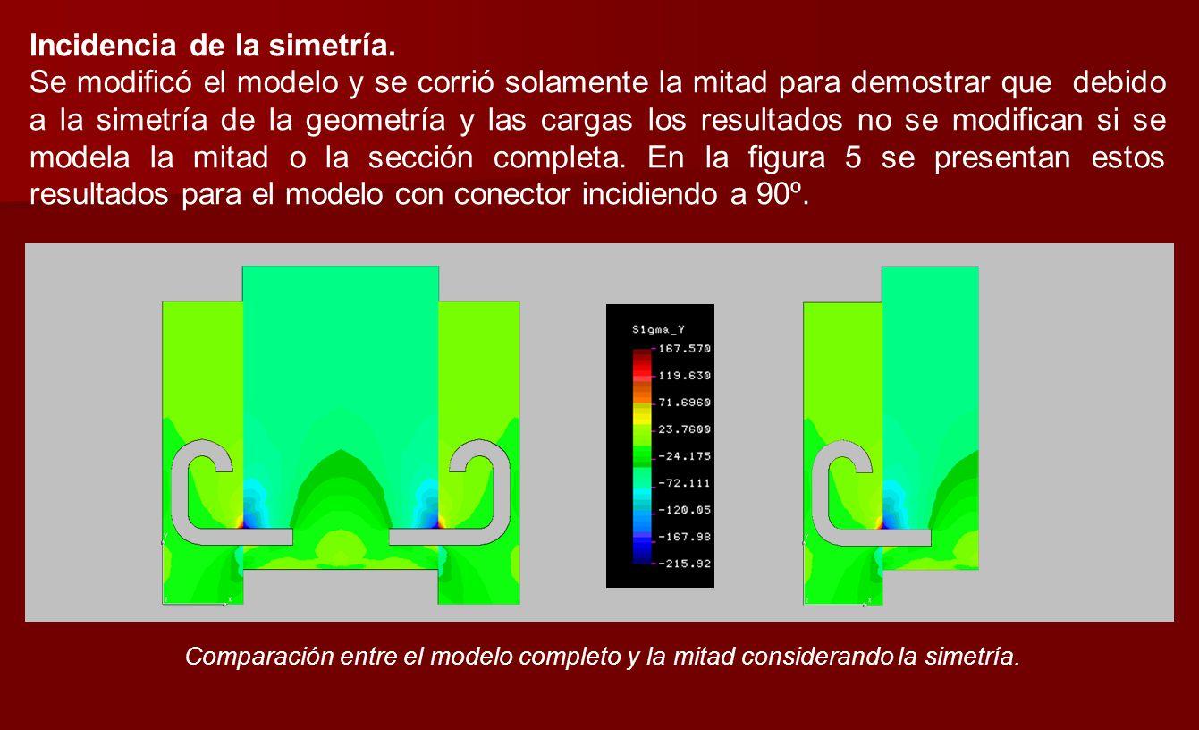 Incidencia de la simetría. Se modificó el modelo y se corrió solamente la mitad para demostrar que debido a la simetría de la geometría y las cargas l