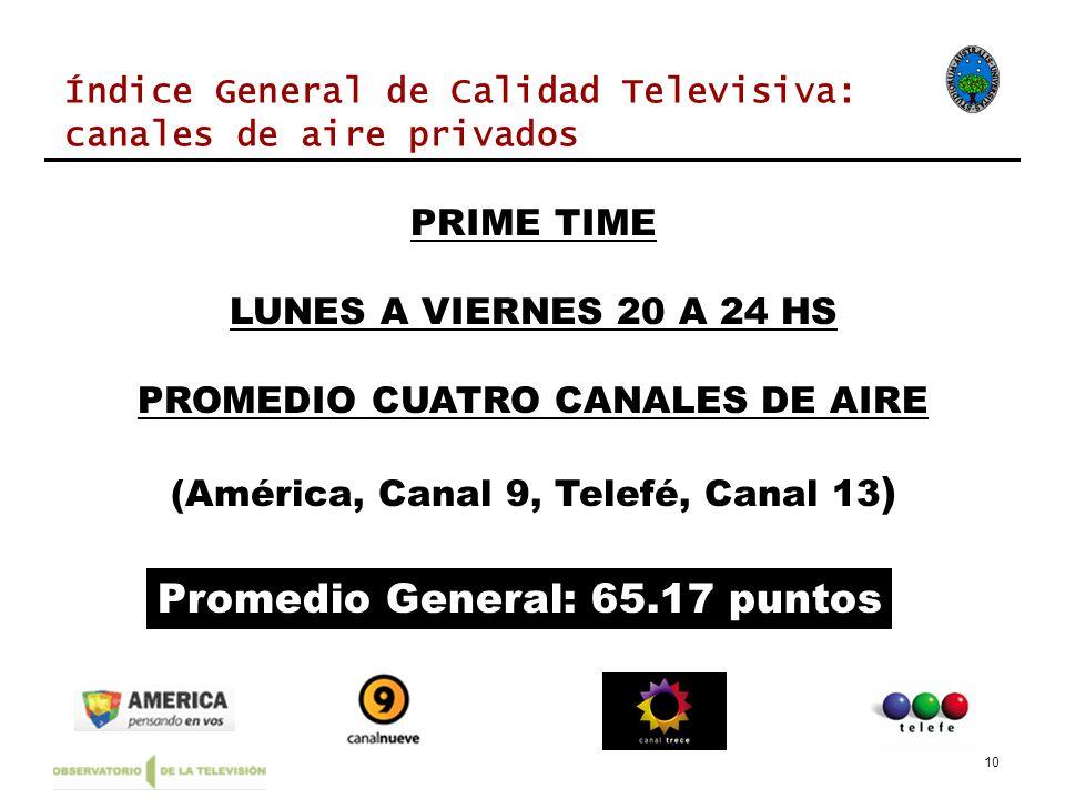 10 Índice General de Calidad Televisiva: canales de aire privados PRIME TIME LUNES A VIERNES 20 A 24 HS PROMEDIO CUATRO CANALES DE AIRE (América, Canal 9, Telefé, Canal 13 ) Promedio General: 65.17 puntos