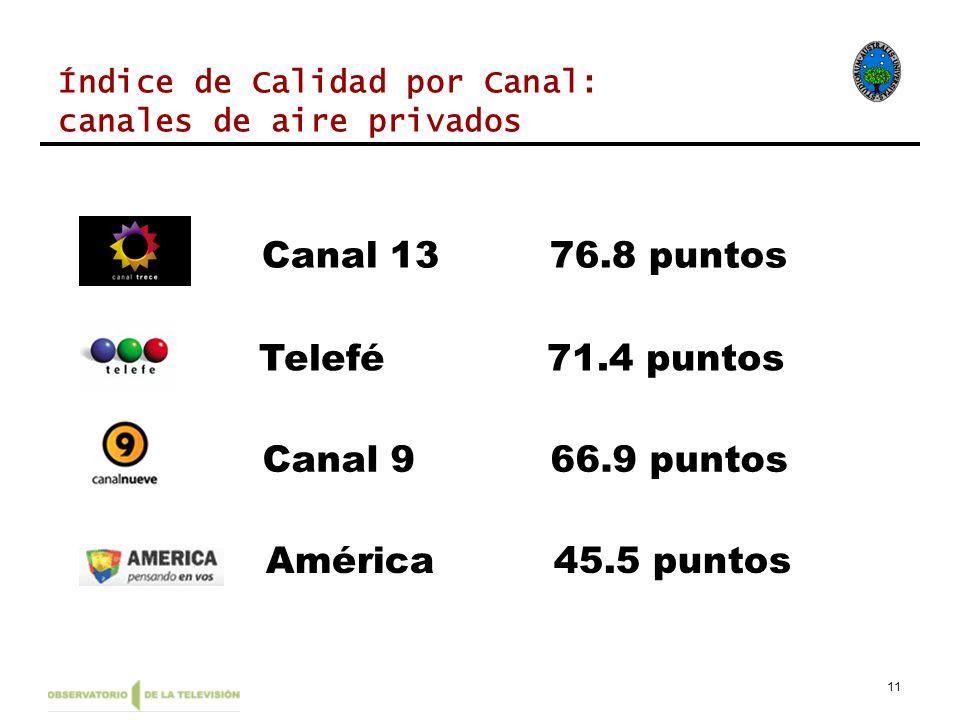 11 América45.5 puntos Canal 966.9 puntos Telefé71.4 puntos Canal 1376.8 puntos Índice de Calidad por Canal: canales de aire privados