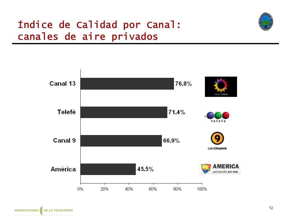 12 Índice de Calidad por Canal: canales de aire privados