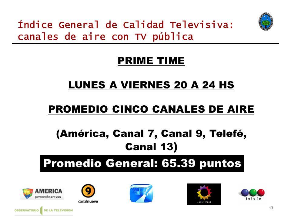 13 PRIME TIME LUNES A VIERNES 20 A 24 HS PROMEDIO CINCO CANALES DE AIRE (América, Canal 7, Canal 9, Telefé, Canal 13 ) Promedio General: 65.39 puntos Índice General de Calidad Televisiva: canales de aire con TV pública