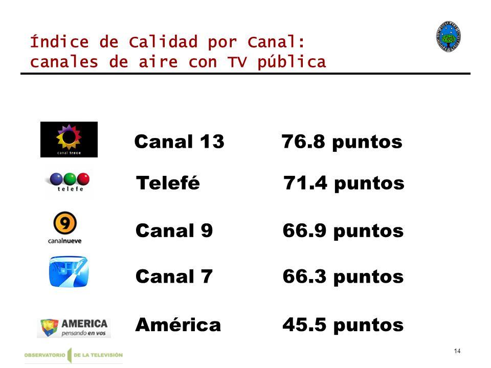14 América45.5 puntos Canal 966.9 puntos Telefé71.4 puntos Canal 1376.8 puntos Índice de Calidad por Canal: canales de aire con TV pública Canal 766.3 puntos