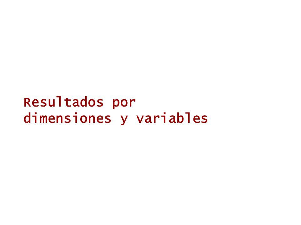 Resultados por dimensiones y variables