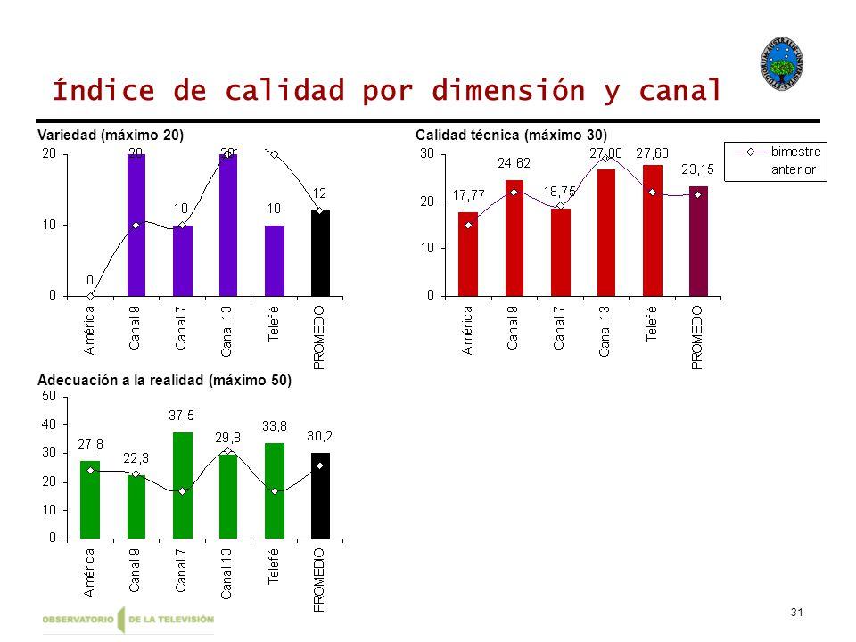 31 Índice de calidad por dimensión y canal Variedad (máximo 20)Calidad técnica (máximo 30) Adecuación a la realidad (máximo 50)