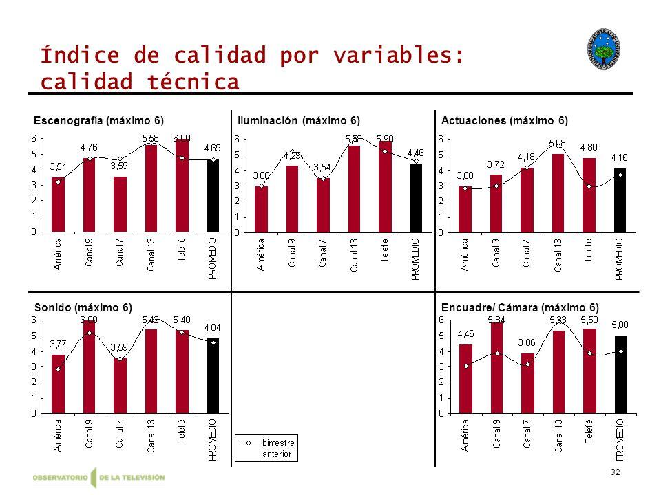 32 Índice de calidad por variables: calidad técnica Escenografía (máximo 6)Iluminación (máximo 6)Actuaciones (máximo 6) Sonido (máximo 6)Encuadre/ Cámara (máximo 6)
