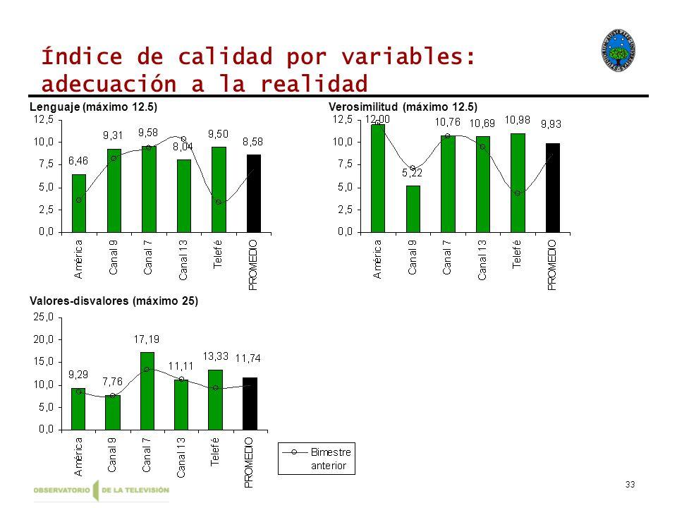 33 Índice de calidad por variables: adecuación a la realidad Lenguaje (máximo 12.5)Verosimilitud (máximo 12.5) Valores-disvalores (máximo 25)