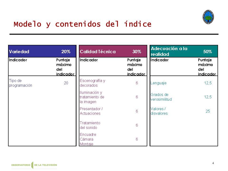 4 Modelo y contenidos del índice