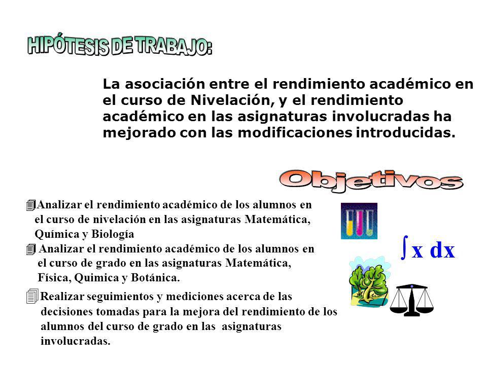 La asociación entre el rendimiento académico en el curso de Nivelación, y el rendimiento académico en las asignaturas involucradas ha mejorado con las modificaciones introducidas.