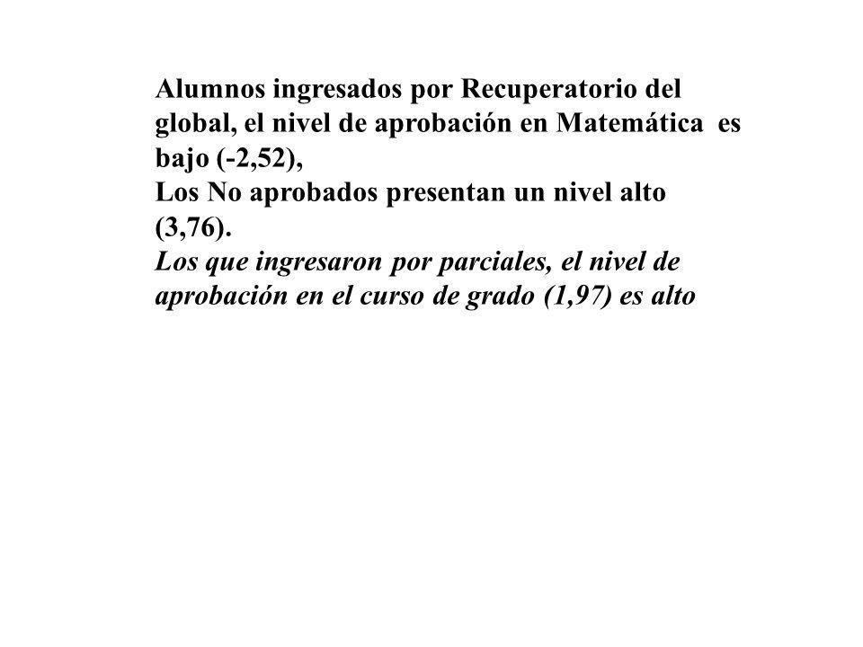 Alumnos ingresados por Recuperatorio del global, el nivel de aprobación en Matemática es bajo (-2,52), Los No aprobados presentan un nivel alto (3,76).