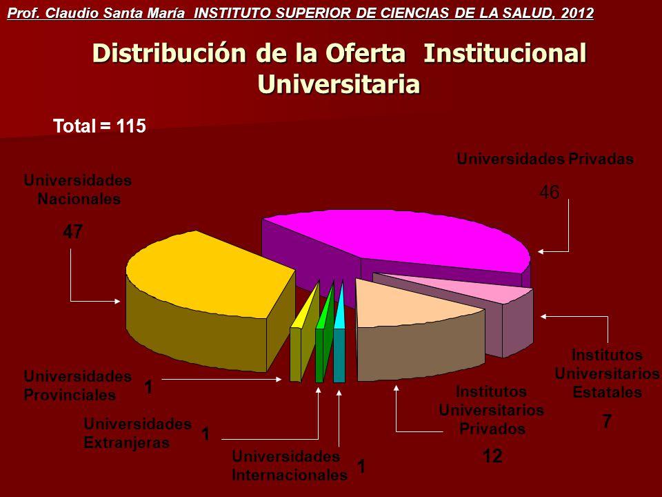 Distribución de la Oferta Institucional Universitaria 47 46 7 12 1 1 1 Universidades Nacionales Universidades Privadas Institutos Universitarios Estatales Institutos Universitarios Privados Universidades Provinciales Universidades Extranjeras Universidades Internacionales Total = 115 Prof.