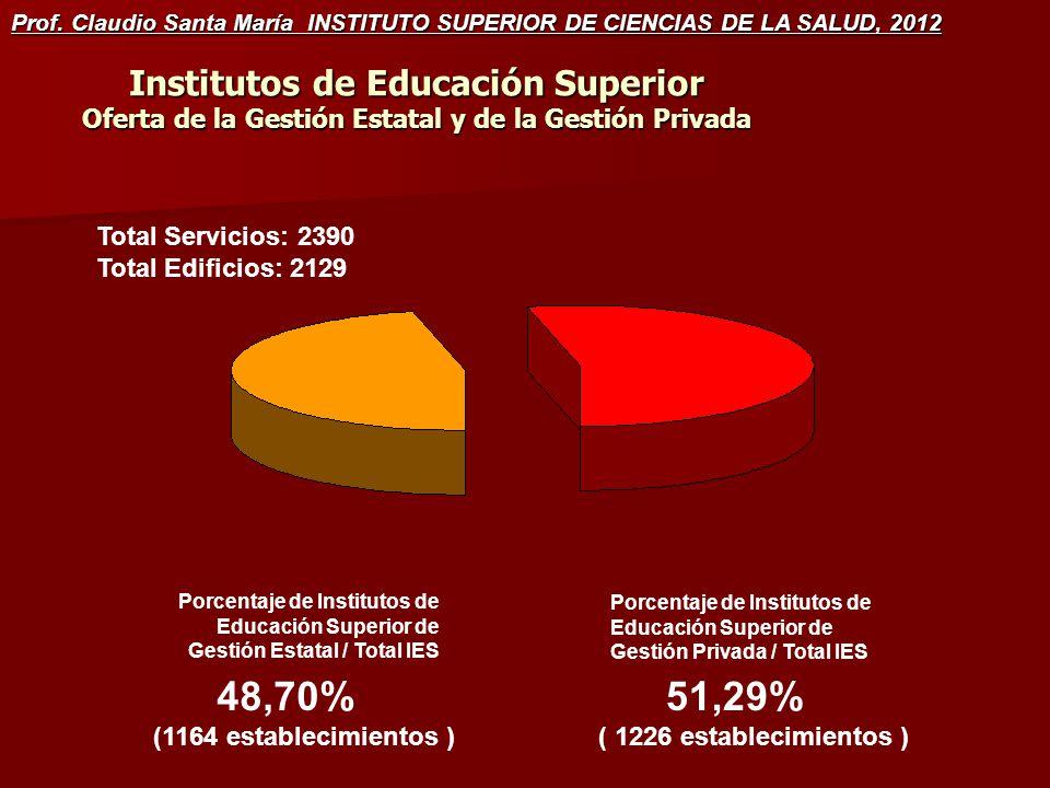 Institutos de Educación Superior Oferta de la Gestión Estatal y de la Gestión Privada Porcentaje de Institutos de Educación Superior de Gestión Estatal / Total IES Porcentaje de Institutos de Educación Superior de Gestión Privada / Total IES 48,70% (1164 establecimientos ) 51,29% ( 1226 establecimientos ) Total Servicios: 2390 Total Edificios: 2129 Prof.