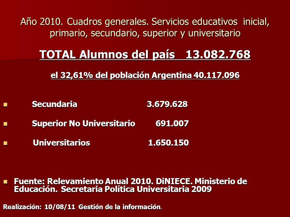 Año 2010. Cuadros generales. Servicios educativos inicial, primario, secundario, superior y universitario TOTAL Alumnos del país 13.082.768 el 32,61%