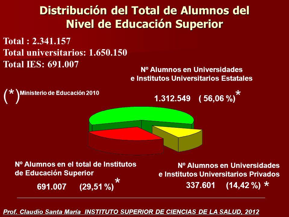 Distribución del Total de Alumnos del Nivel de Educación Superior Nº Alumnos en Universidades e Institutos Universitarios Estatales Nº Alumnos en el total de Institutos de Educación Superior 691.007 (29,51 %) Nº Alumnos en Universidades e Institutos Universitarios Privados 1.312.549 ( 56,06 %) 337.601 (14,42 %) * * * Total : 2.341.157 Total universitarios: 1.650.150 Total IES: 691.007 (*) Ministerio de Educación 2010 Prof.