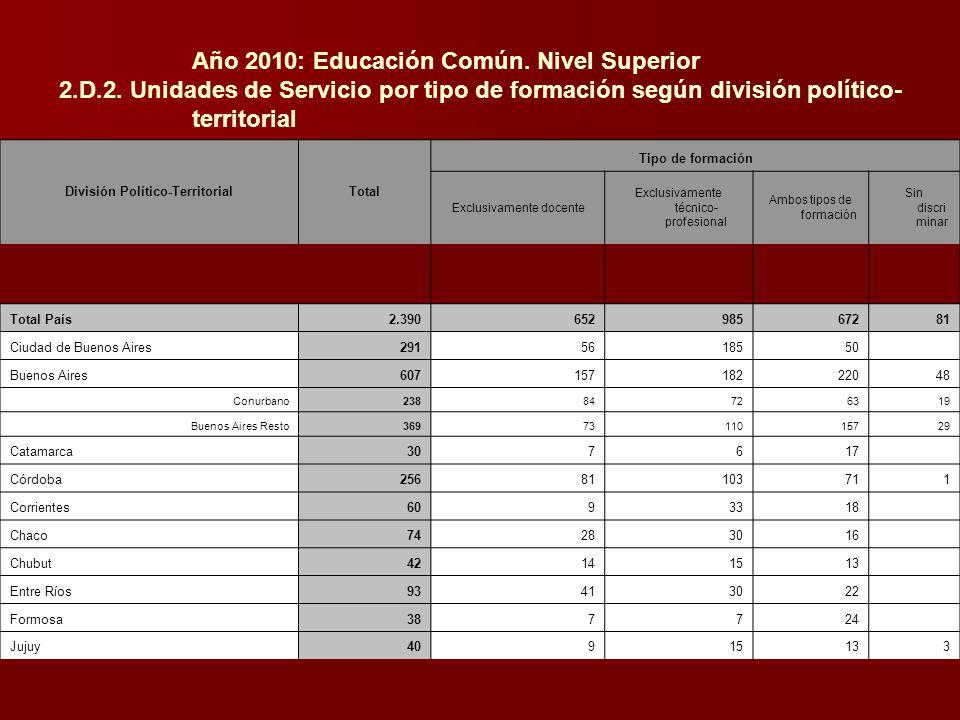 Año 2010: Educación Común. Nivel Superior 2.D.2. Unidades de Servicio por tipo de formación según división político- territorial División Político-Ter