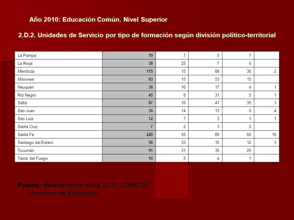 Año 2010: Educación Común. Nivel Superior 2.D.2. Unidades de Servicio por tipo de formación según división político-territorial La Pampa19757 La Rioja