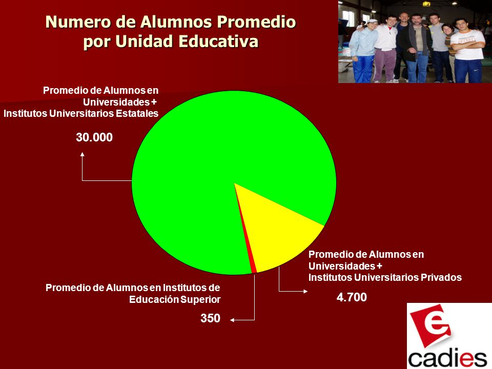 Numero de Alumnos Promedio por Unidad Educativa Promedio de Alumnos en Universidades + Institutos Universitarios Estatales Promedio de Alumnos en Inst