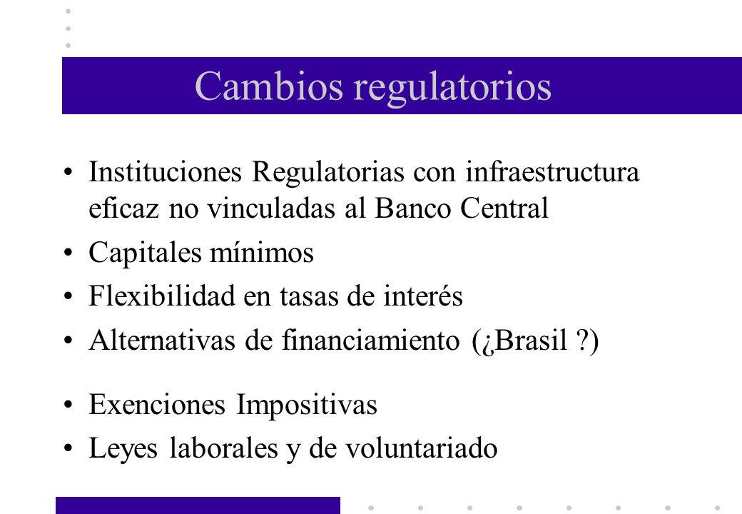Cambios regulatorios Instituciones Regulatorias con infraestructura eficaz no vinculadas al Banco Central Capitales mínimos Flexibilidad en tasas de i